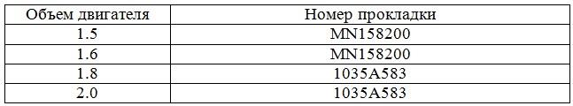 Таблица соответствия номеров прокладок клапанных крышек объему двигателей