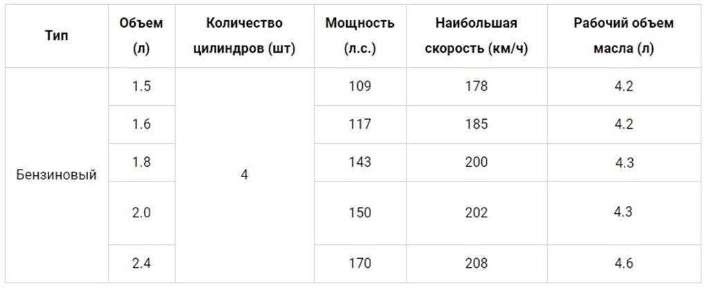 Количество необходимого моторного масла в различных двигателях