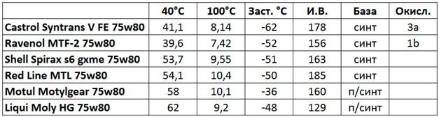 Возможные варианты масел, заливаемых в МКПП Лансер 10