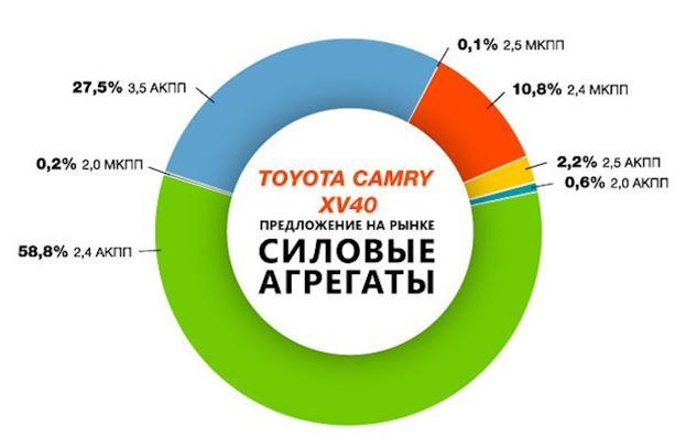 Инфографика версий Тойота Камри 40 на мировом рынке