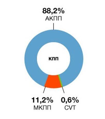 Инфографика соотношения устанавливаемых КПП