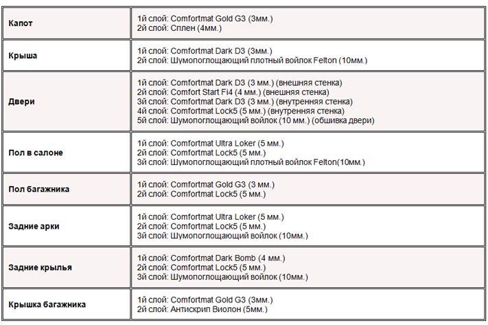 Таблица примеров материалов