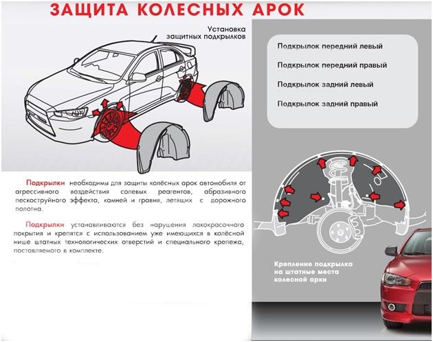 Защита колесных арок