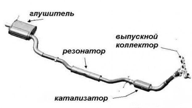 Выхлопная система с резонатором