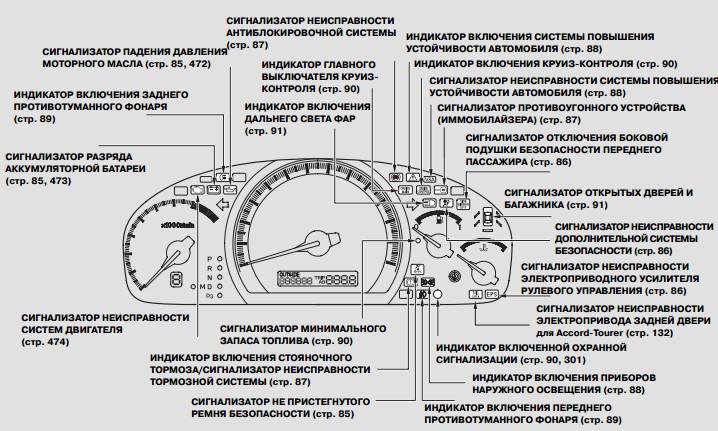 Приборная панель, органы управления