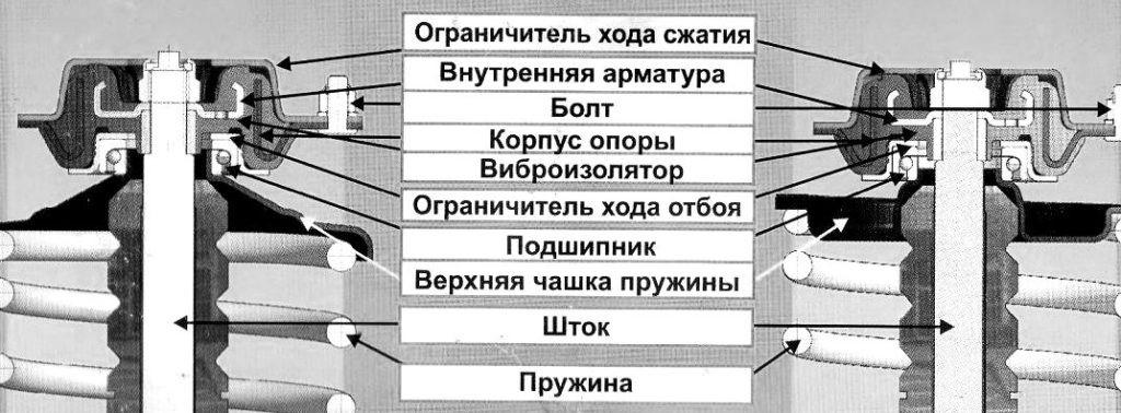 Конструкция механизма