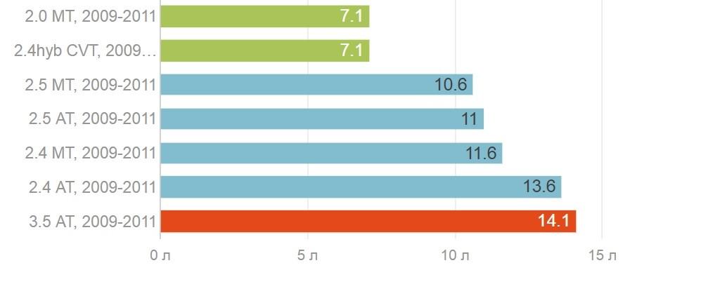 Расход топлива в городском цикле