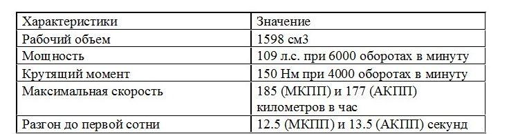 Характеристики мотора 1.6 литра, 109 л.с.