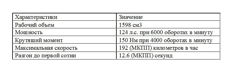 Характеристики 124-сильного двигателя на 1.6 литра