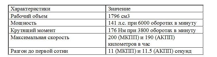 Характеристики 1.8-литровой силовой установки