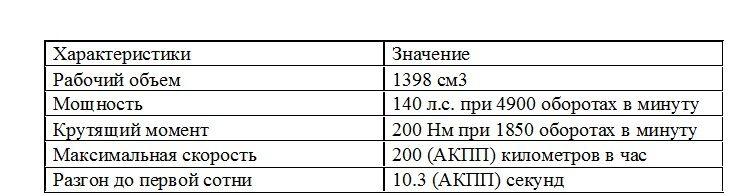 Характеристики турбированного мотора на 1.4 литра