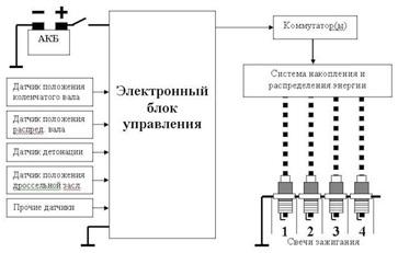 Блок управления