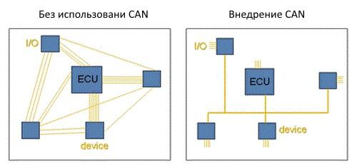 Сети CAN значительно сокращают электропроводку.
