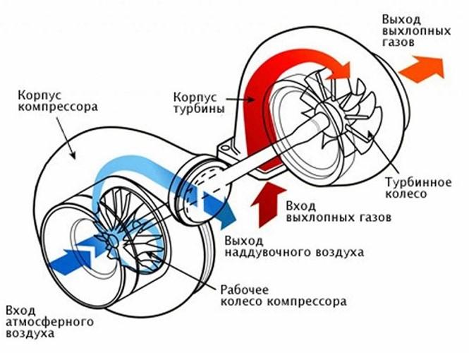 Установка турбины