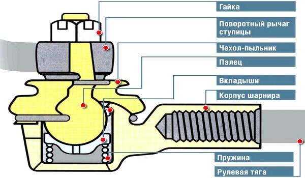 Схема рулевого наконечника