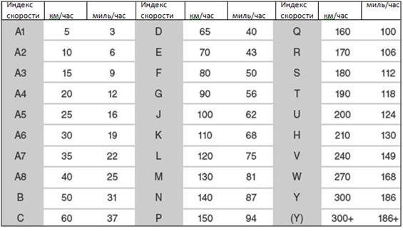 Расшифровка индекса