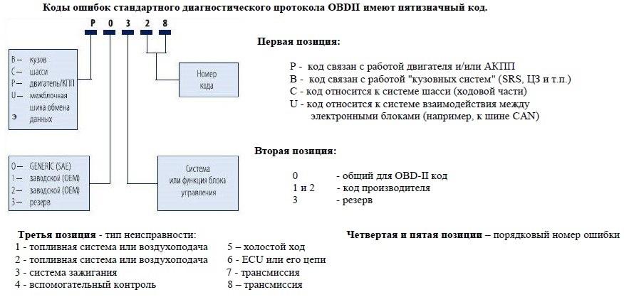 Структура диагностических кодов Шевроле