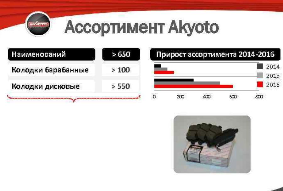 Прирост количества продаж колодок Akyoto