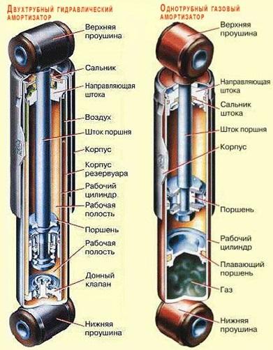 Структурная схема однотрубного и двухтрубного амортизаторов