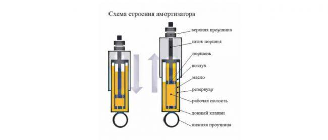 Diagram of shock absorber structure 650x279 - Стук стойки амортизатора как определить