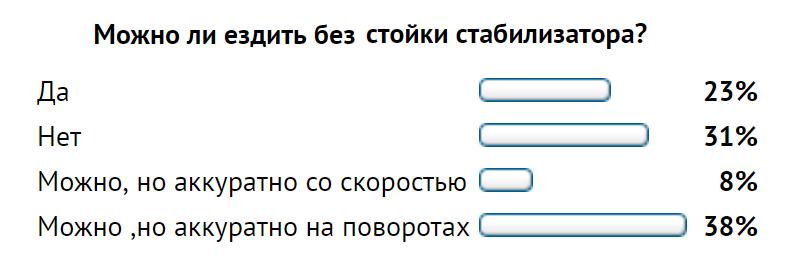 Результаты опроса о возможности эксплуатации машины без стоек стабилизатора