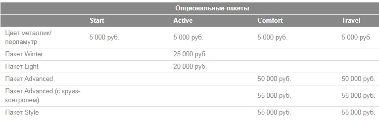 Цены на Hyundai Creta