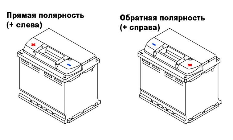 Полярность аккумуляторной батареи для автомобиля