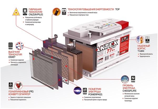 Конструкция аккумулятора АкТех