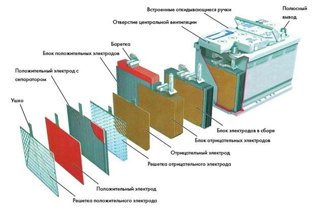 Структура аккумулятора Тюмень