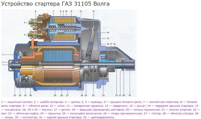 Стартер ГАЗ 3110
