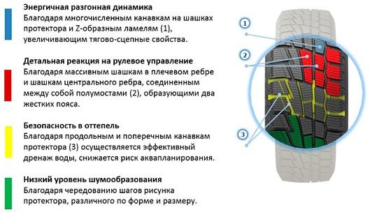 Характеристики протектора