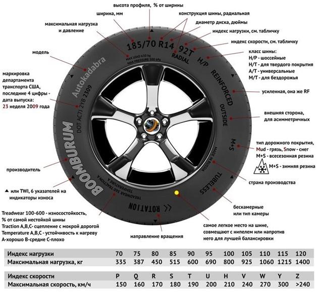Схема маркировки шин