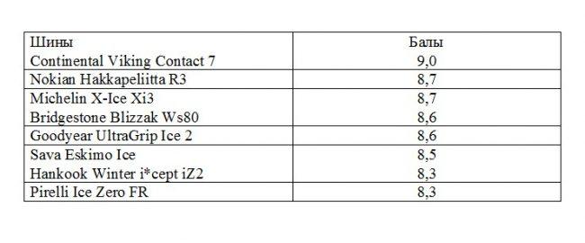 Испытания шин Hakkapeliitta R3 и конкурентов со схожего ценового сегмента