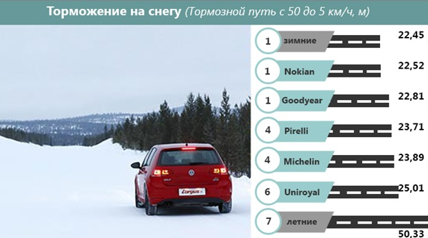 Остановка автомобиля по снегу