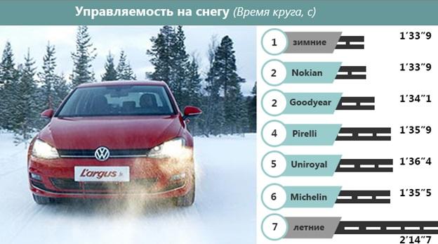 Сохранение управляемости на снегу