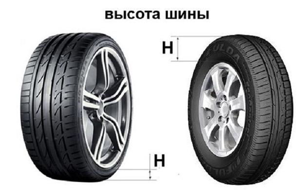 Схематическое изображение отличий в высоте профиля шины