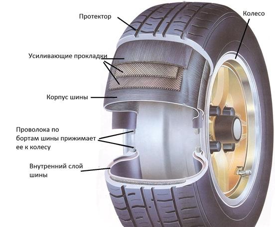 Конструкция бескамерных шин
