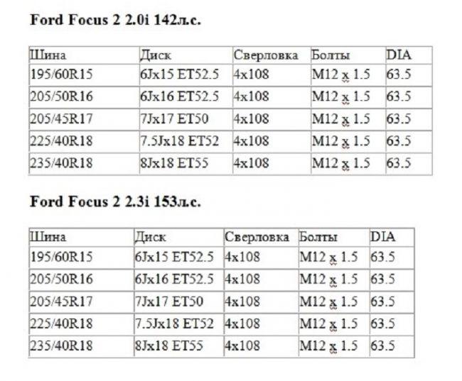 Как определить стандартные параметры на автомобиле и подобрать подходящую резины