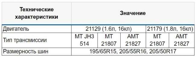 Зависимость размерности шин от установленного двигателя