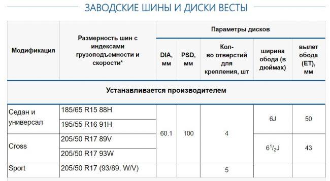 Заводские параметры колес