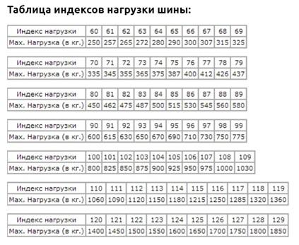 Таблицы с указанием нагрузки