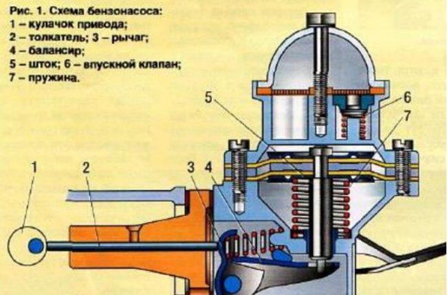 Устройство топливного насоса на ВАЗ 2106