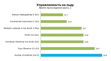 Управляемость на льду