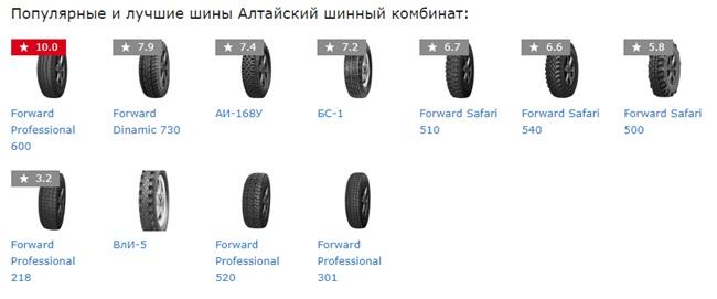 Популярные шины