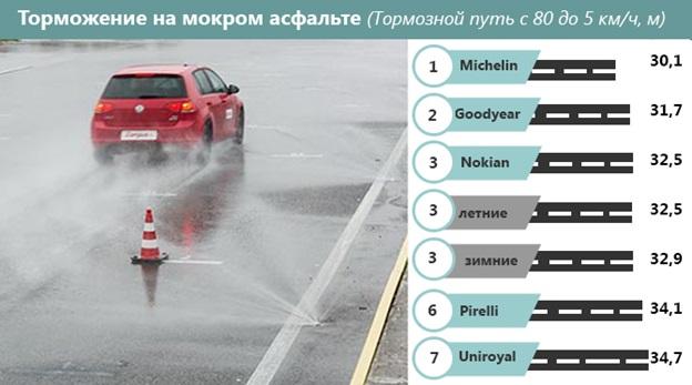 Тормозной путь при остановке транспортного средства на мокром дорожном покрытии