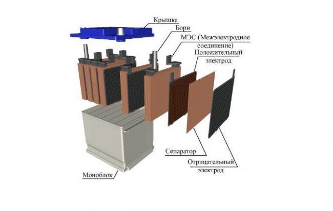 Свинцово-кислотные аккумуляторы