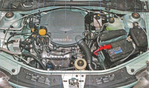 Предохранители Renault Logan