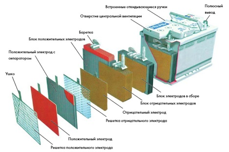Принцип устройства аккумуляторной батареи