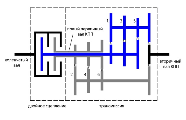 Коробка передач прямой активации