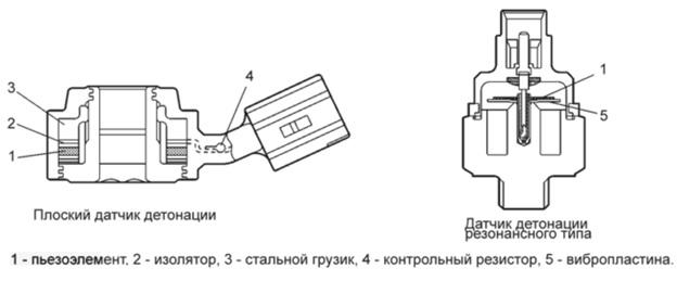 Конструкция широкополосного и резонансного датчиков ДД